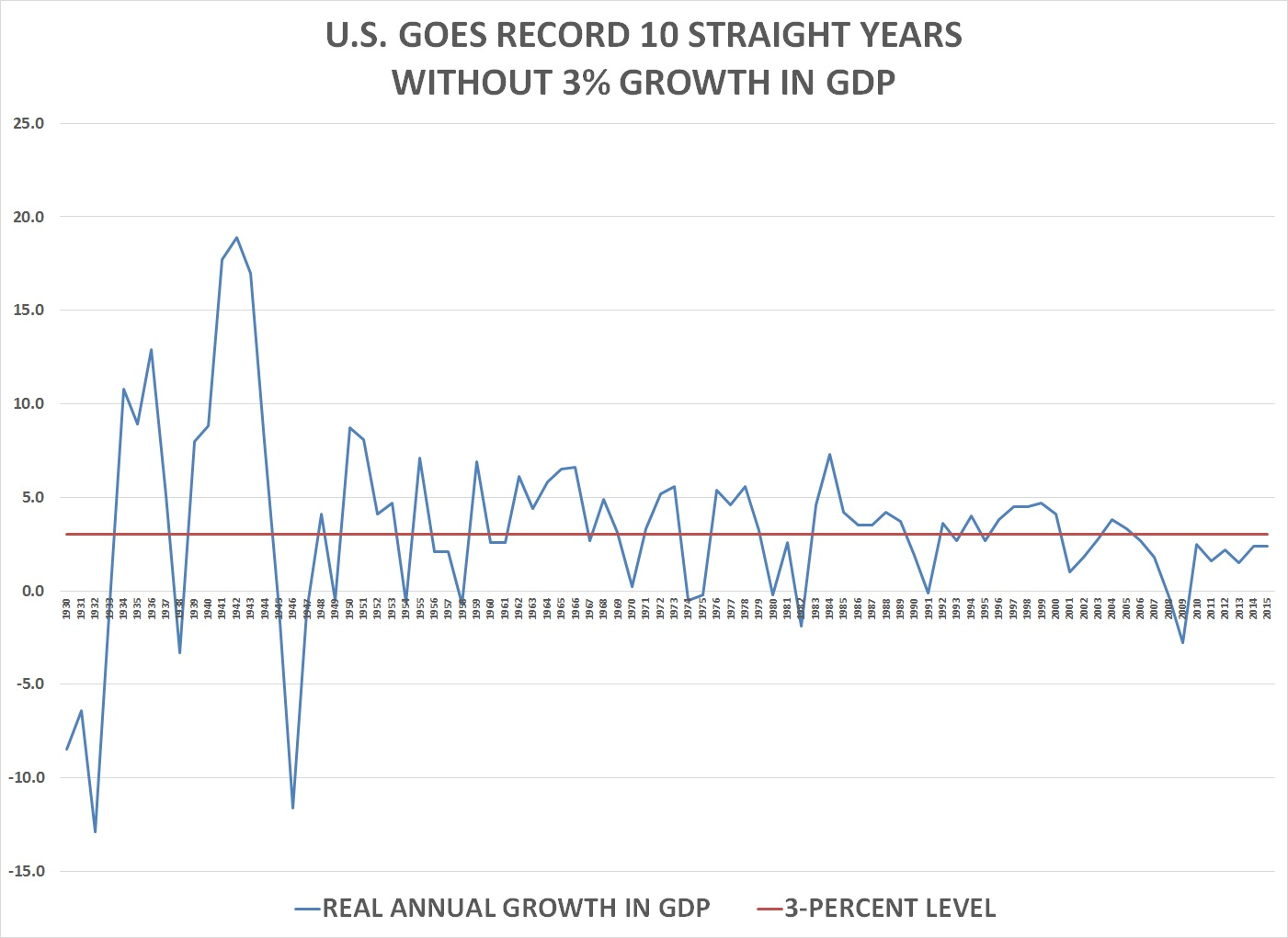Us has record 10th straight year without 3 growth in gdp in the six full calendar years since then 2010 2015 real annual gdp growth has never exceeded the 25 nvjuhfo Gallery