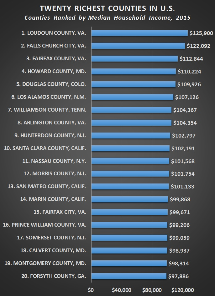 Census Bureau Richest Counties In US Are Suburbs Of DC - Wealthiest counties in usa