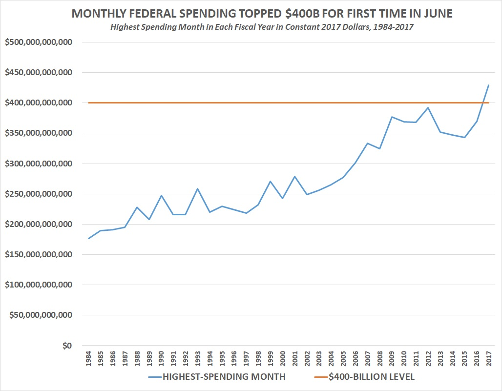 monthly spending chart
