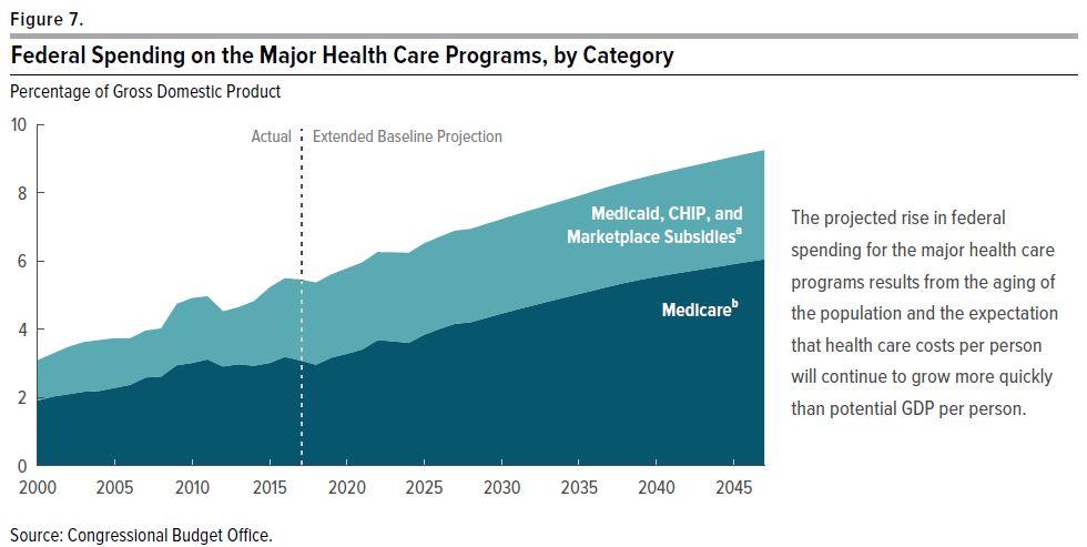 cbo-chart-medicare-medicaid-obamacare_su