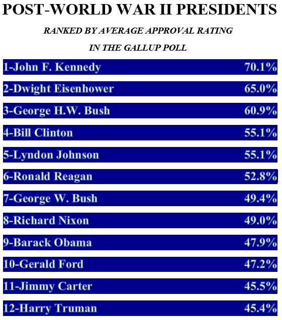 47.9%: Obama Had Lower Average Approval Rating Than Nixon
