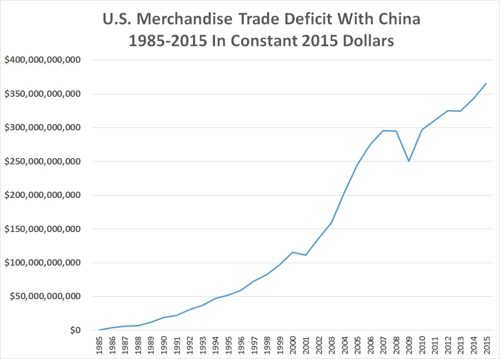 the u s trade deficit The us trade deficit widened more than expected in december to its highest level since 2008, as robust domestic demand pushed imports to a record high, adding to the stiff headwinds faced.