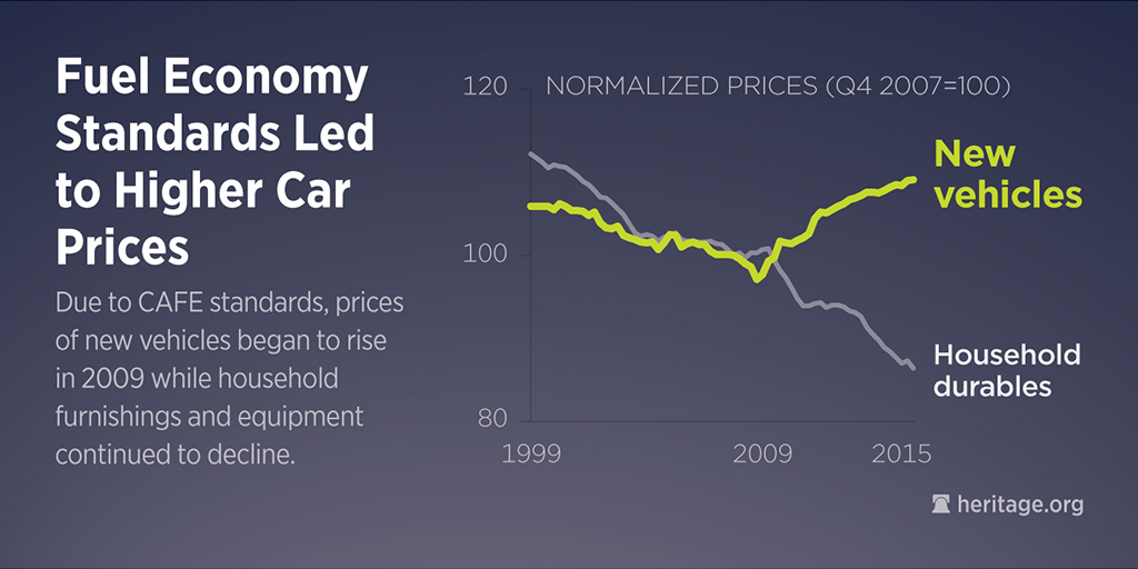 Fuel Economy Regs Would Add at Least $3,800 to Cost of a Car