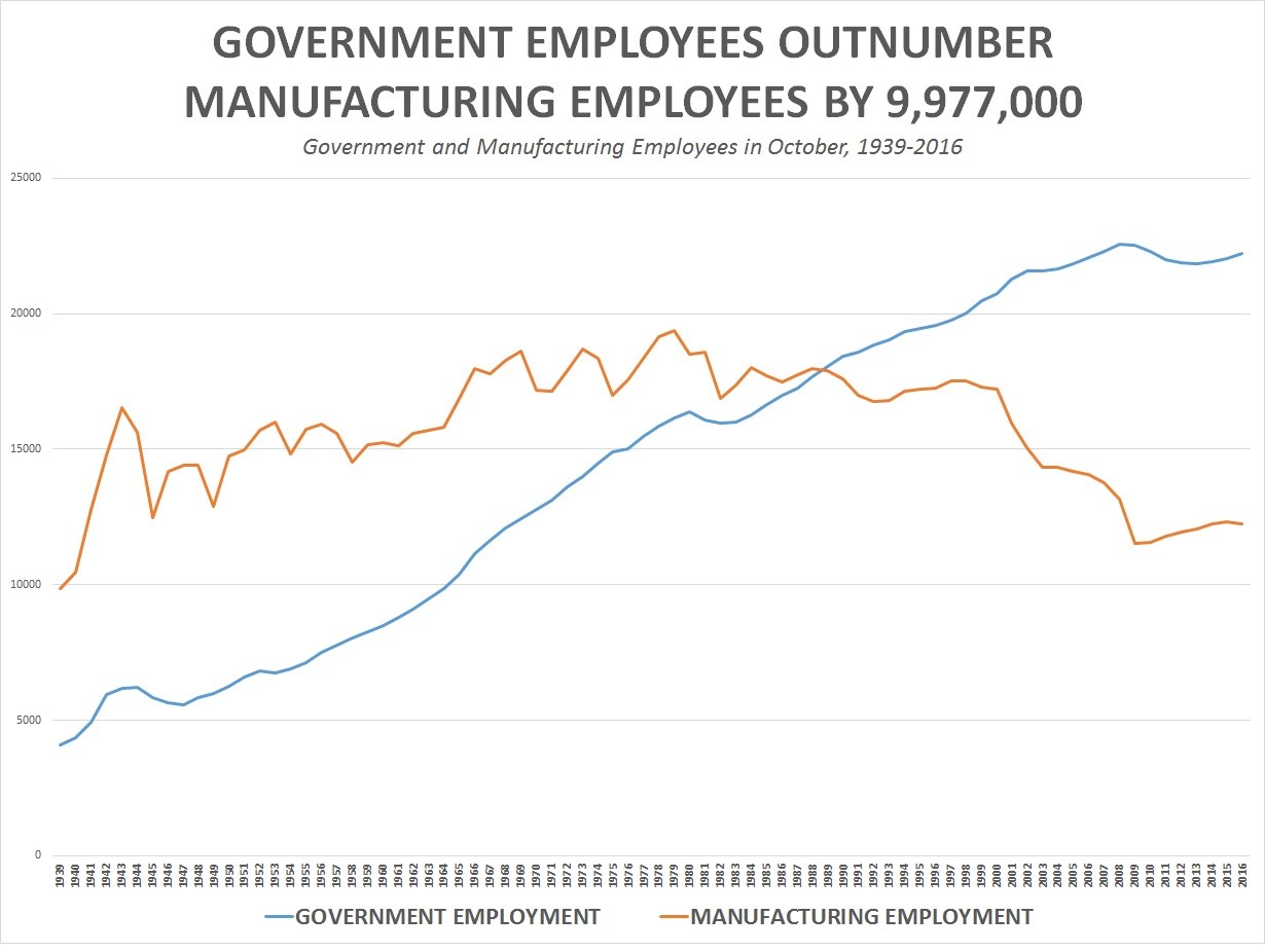 According To This Data, Manufacturing Employees In The United States Of  America Outnumbered Government ...