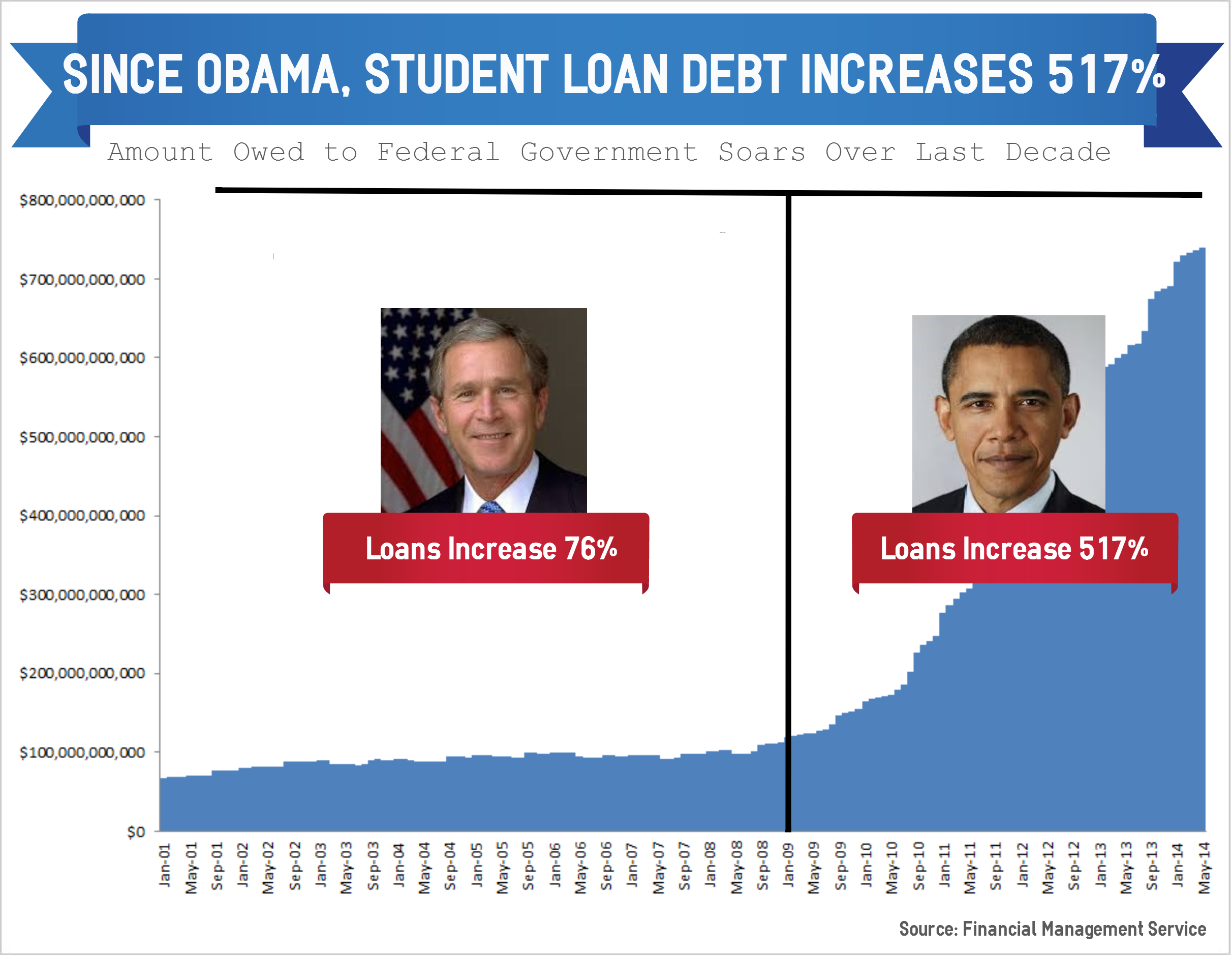 Federal Student Loans In The News