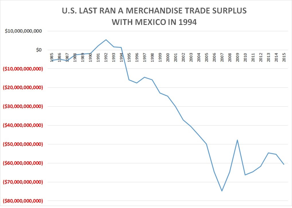 Us completes 22 straight years of merchandise trade deficits with september 1994 was the last month that the united states ran a monthly merchandise trade surplus with mexico two months before that in july 1994 platinumwayz