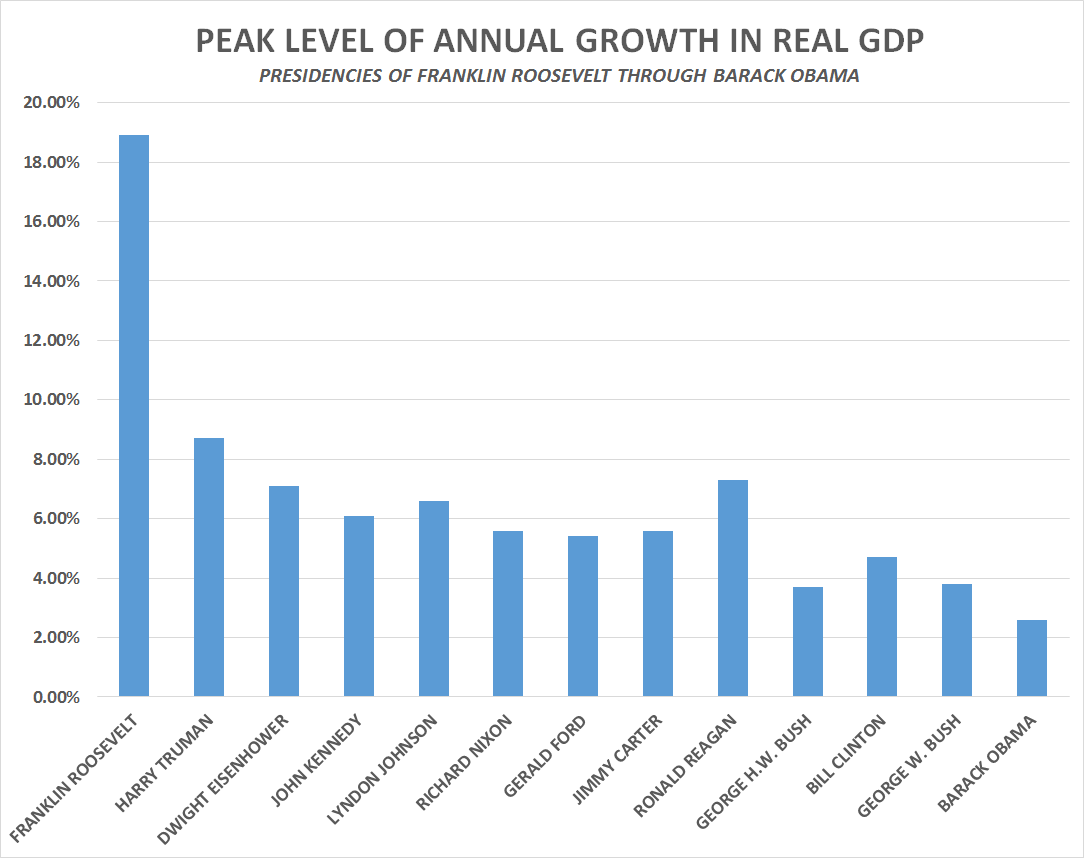 Obama First President Since Great Depression Not To See 3 Gdp Growth