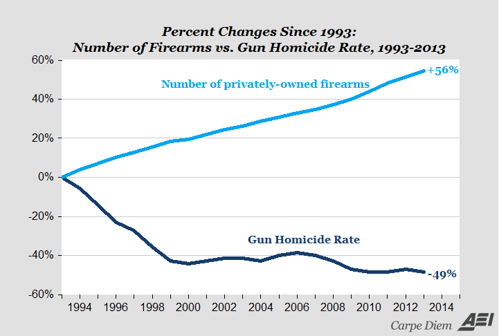 Does Gun Control Reduce Crime?