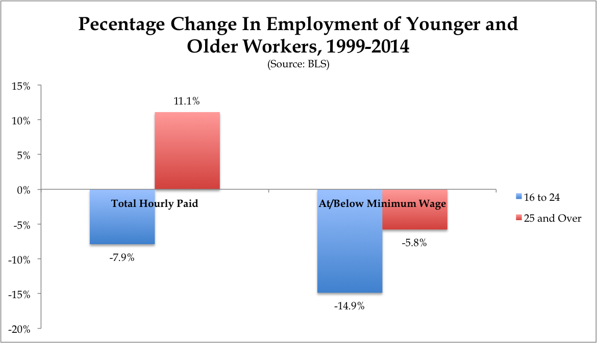 minimum wage is holding back younger people the central problem of the economic recovery is not that older people are stuck in minimum wage jobs quite the opposite the economic recovery has been