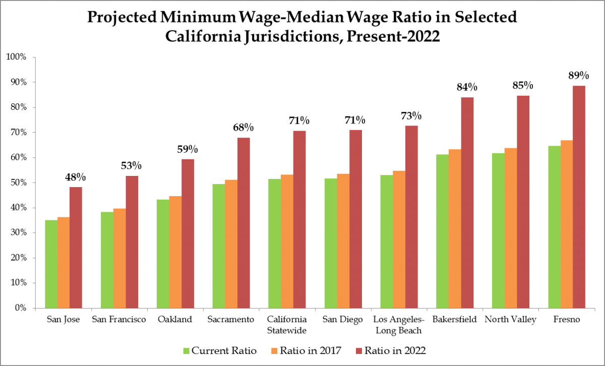 the dire consequences of california s 15 minimum wage in wealthy cities such as san jose and san francisco the ratio of the minimum wage to the median is about 50 percent in line the rule of thumb