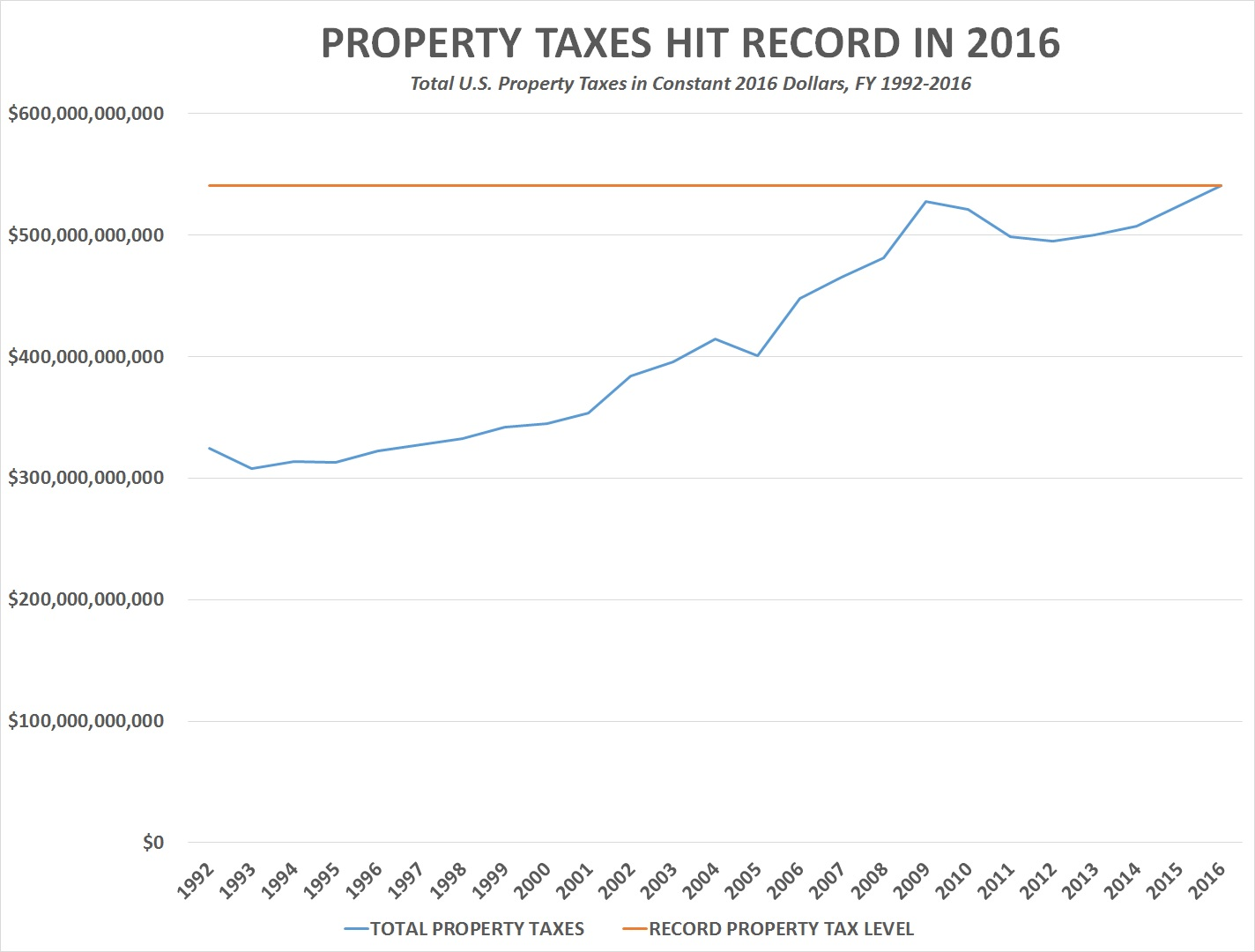 US Property Taxes Hit Record In - Property tax map us 2016