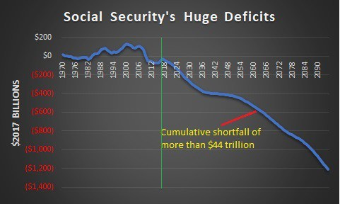 """the crisis of the social security The austerity hawks are coming for social security, medicare, and medicaid  mcconnell is talking about the need for bipartisanship to address the """"crisis"""" he has created but there can be."""