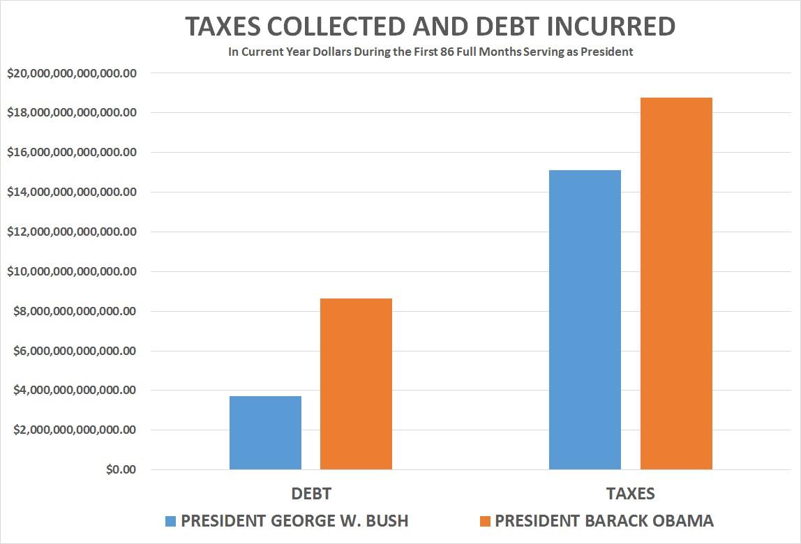 taxes-debt-chart-86_months.jpg