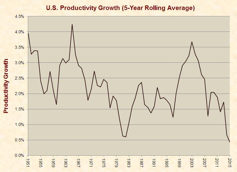 productivity in the us Productivity definition, the quality, state, or fact of being able to generate, create, enhance, or bring forth goods and services: the productivity of the group's effort surprised everyone see more.