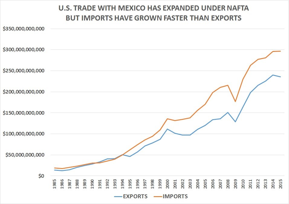 trade imbalance between united states and Us trade in goods by country  this list reflects all of the countries with which  the united states has trade data  deficit: $501 billion.