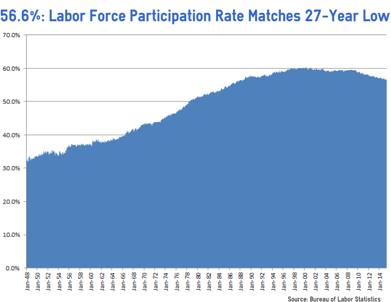 labor force participation of women in The labour force participation rates is calculated as the labour force divided by the total working-age population labour force participation rate 15-64 year-olds % in same age group 2017 or latest available source: labour market statistics: labour force statistics by sex and age: indicators.