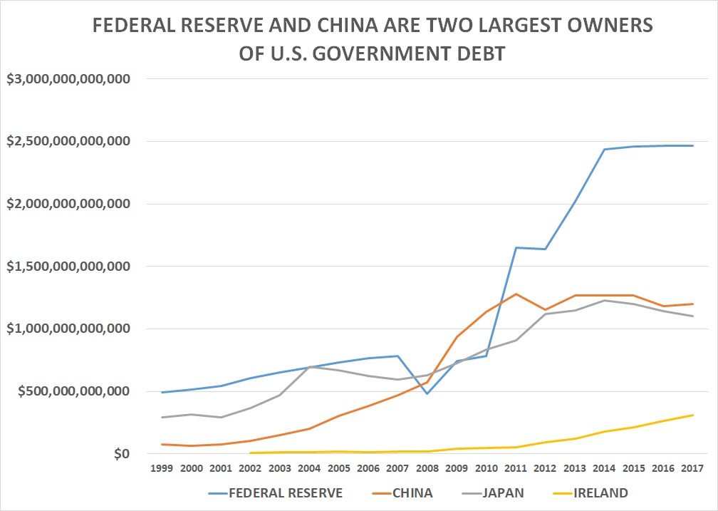 Only Federal Reserve Owns More U S  Federal Debt ($2 5T