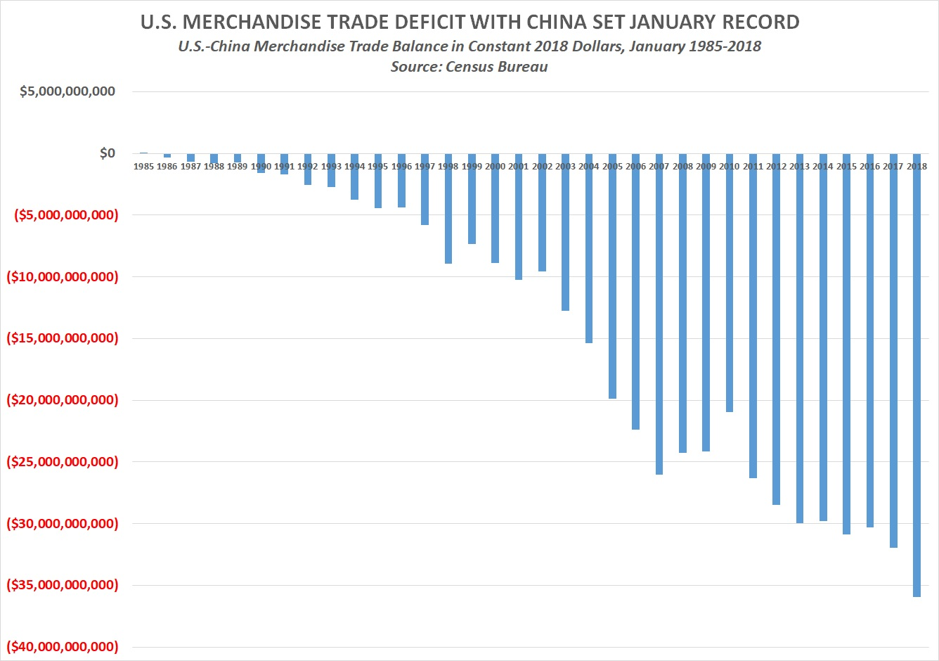 chinas vanishing trade imbalance Global trade and debt imbalances are a rising cause for concern in 2006, the international monetary fund launched an initiative to unwind the large global imbalances in an orderly fashion.