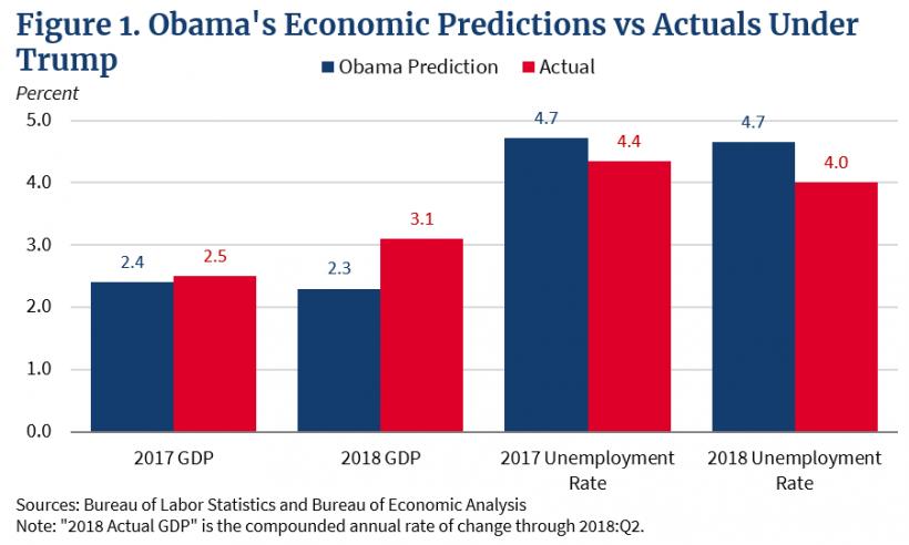 Trumps Economy Vs Obamas Economy