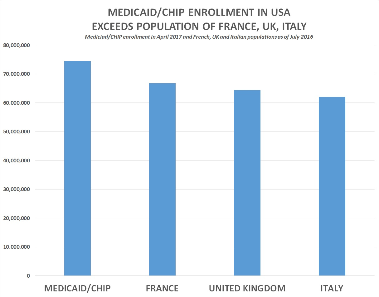 74,531,002 Enrolled in Medicaid/CHIP