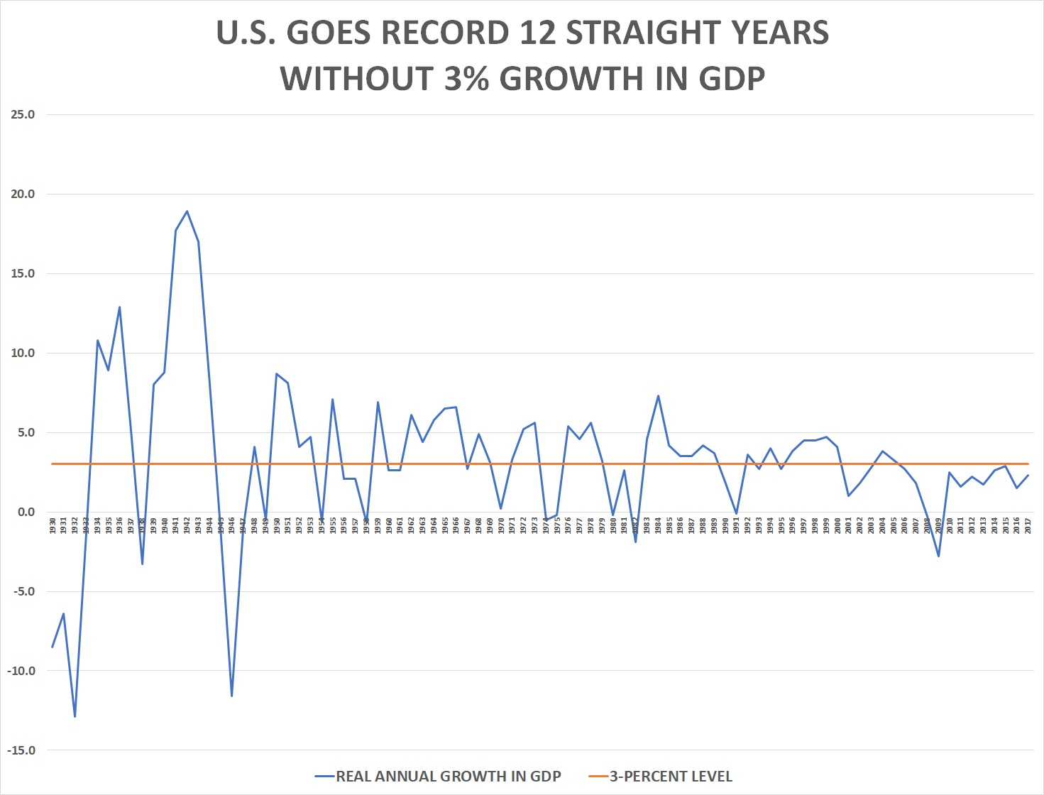 u s has record 12th straight year without 3 growth in gdp