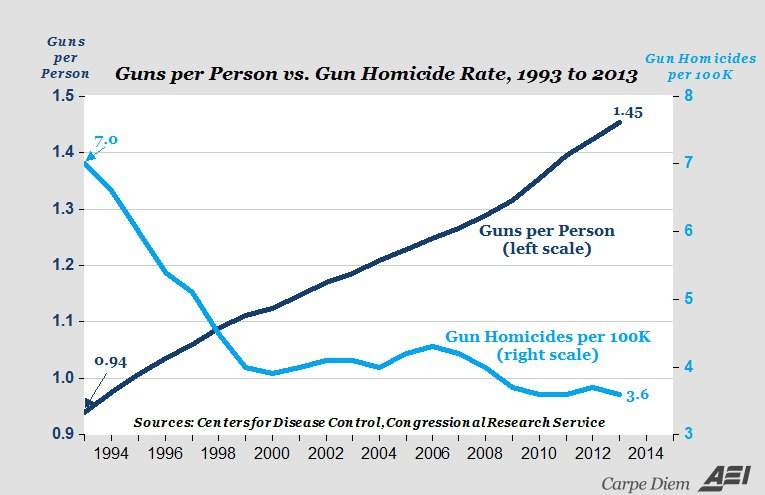 Some Facts About Gun Ownership In The United States – New World