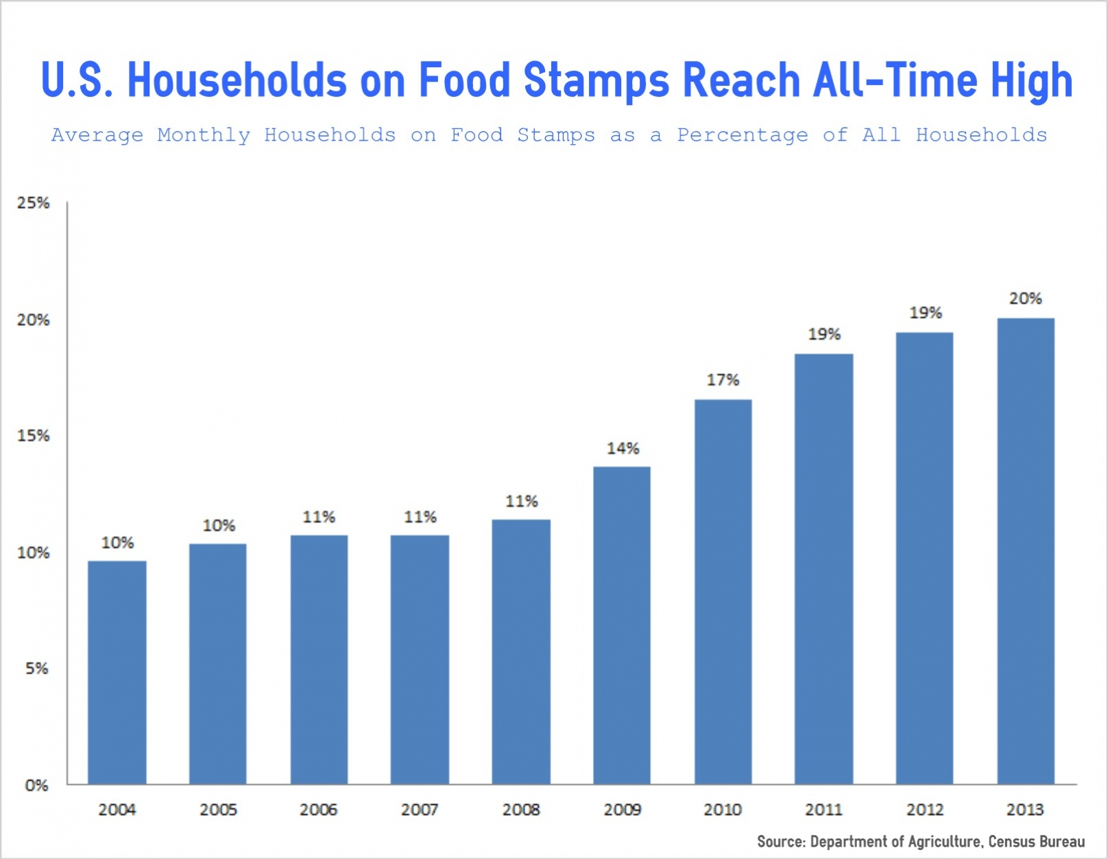 Record 20 Of Households On Food Stamps In 2013
