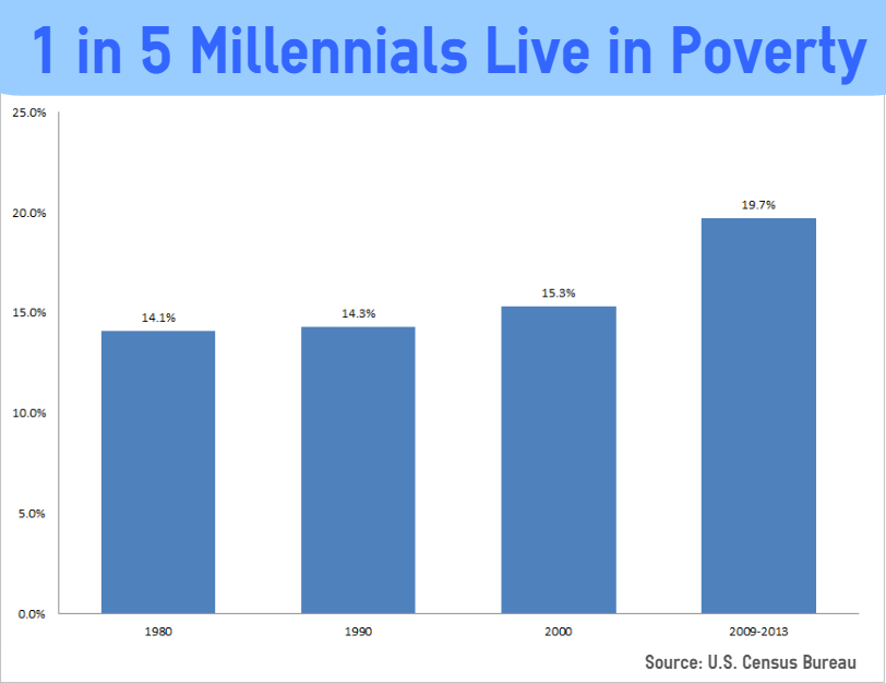 1 in 5 millennials live in poverty census bureau says for Census bureau title 13
