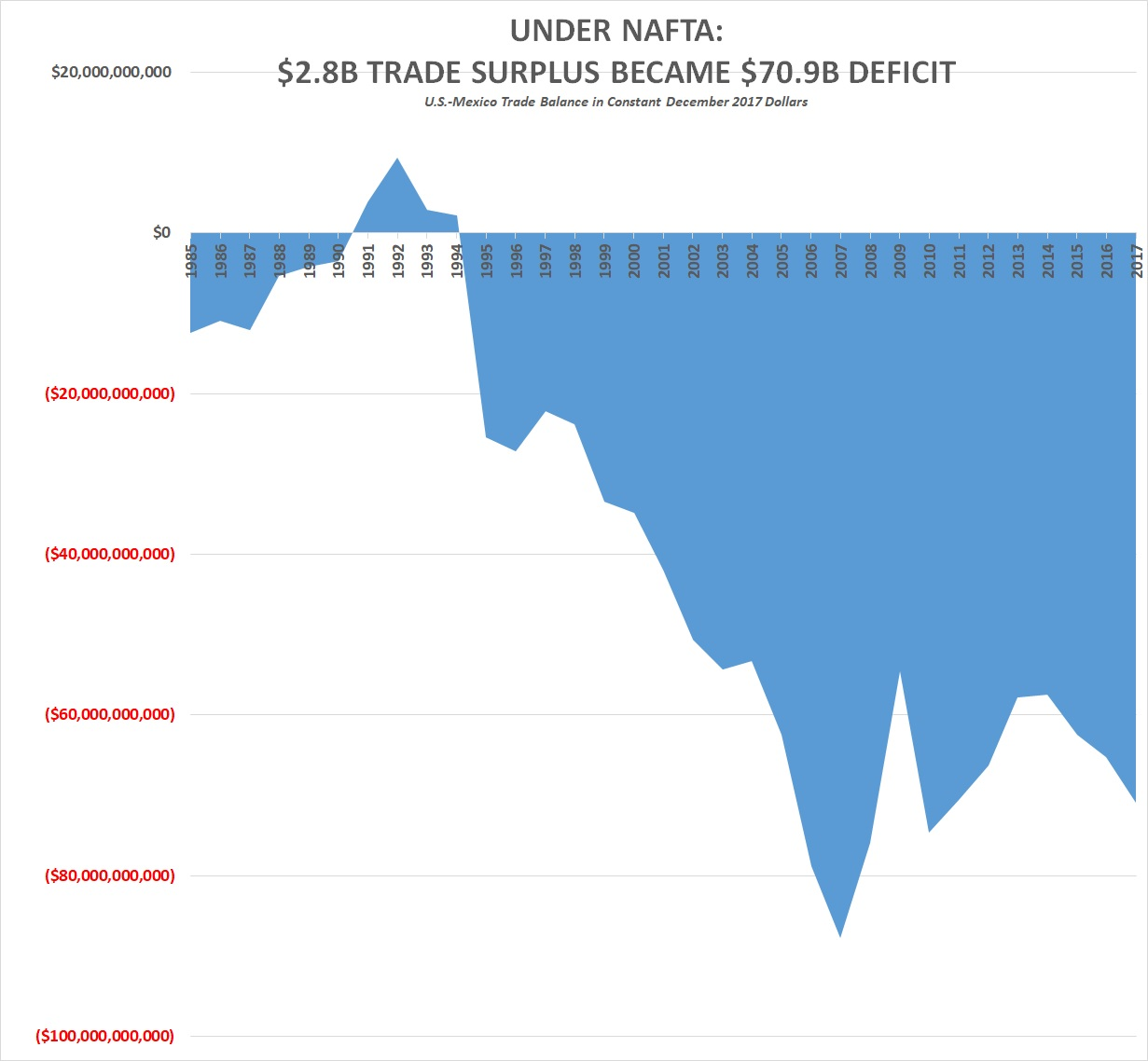 Under Nafta 28b Us Mexico Trade Surplus Became 709b Deficit