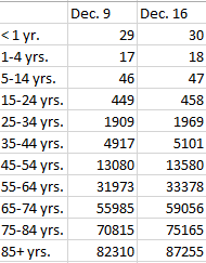 (Week-to-week COVID-involved deaths by age group/CDC data)