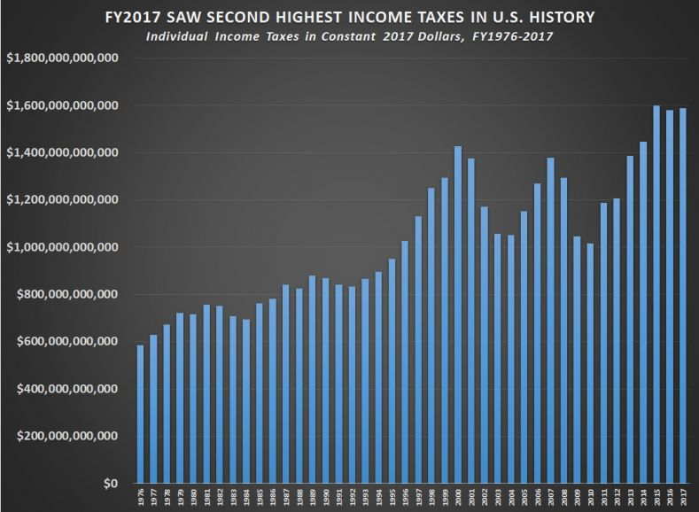 – The Real Reason Behind The Stock Market Rally: Federal Deficits & Spending Skyrocket