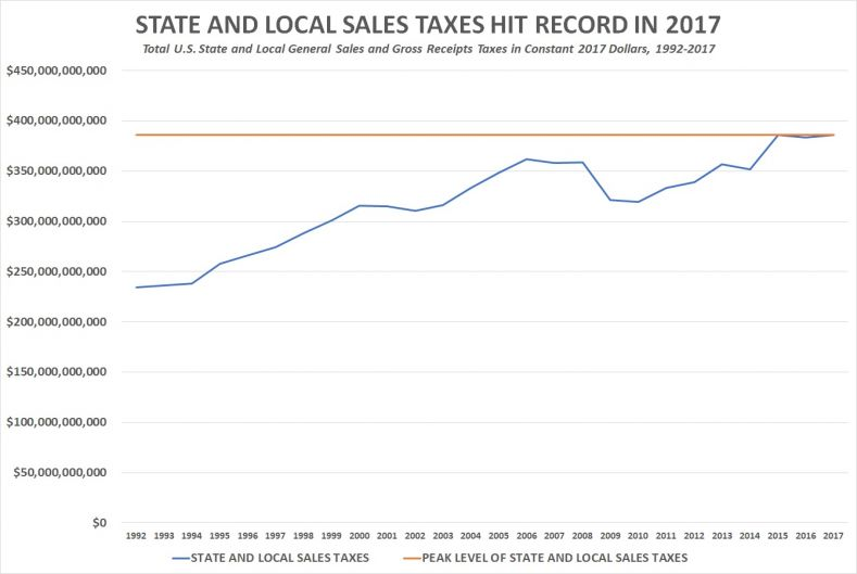 State and Local Sales Taxes Reach New High