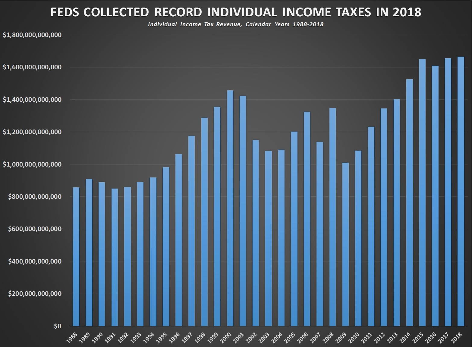 $1,665,484,000,000: Feds Collect Record Individual Income Taxes in Calendar 2018–as Debt Climbed $1,481,349,159,596.80